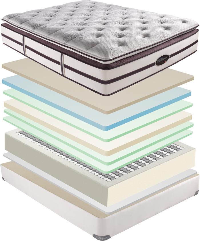 Simmons Beautyrest Elite Plush Firm Pillow Top Mattress